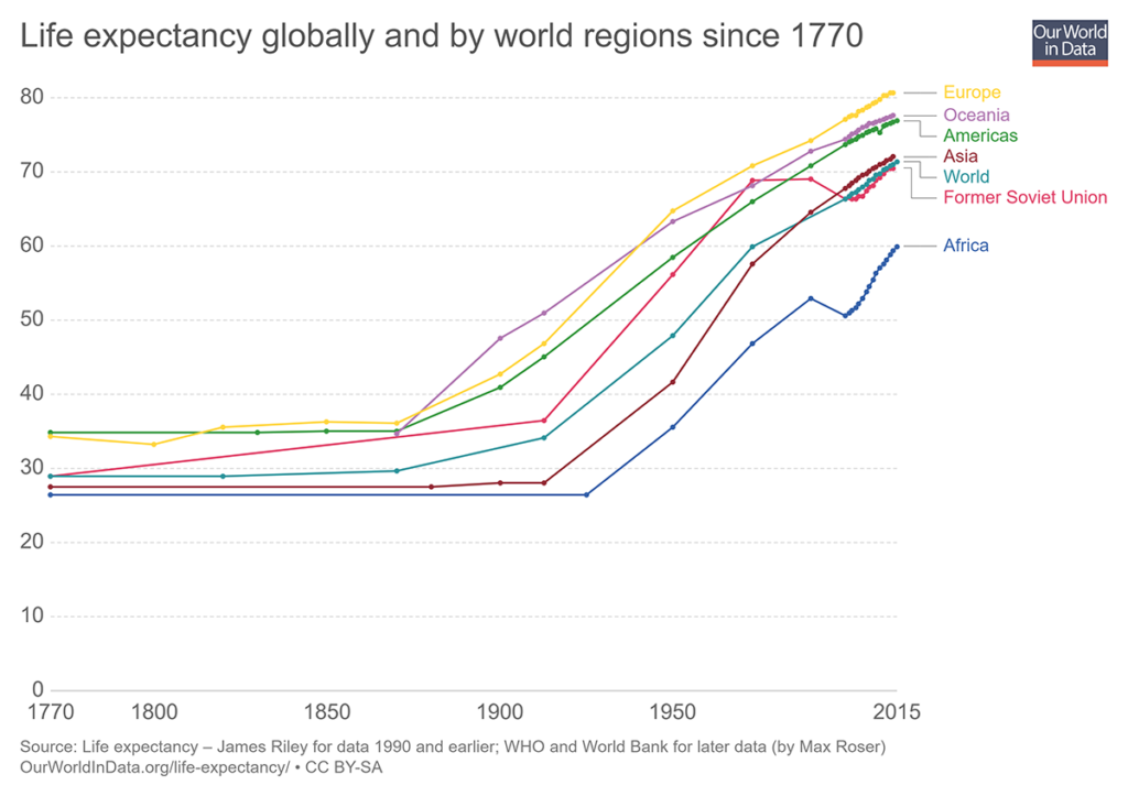 life-expectancy-globally-since-1770