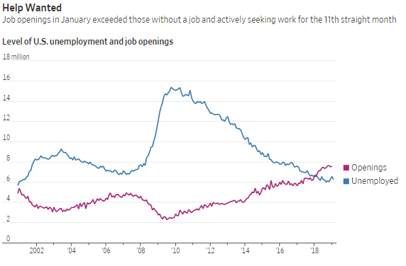 US employment and job openings