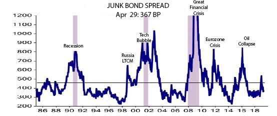 Junk bond spread 3
