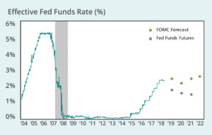 What did the Fed just do? Why? What comes next? - Brinker
